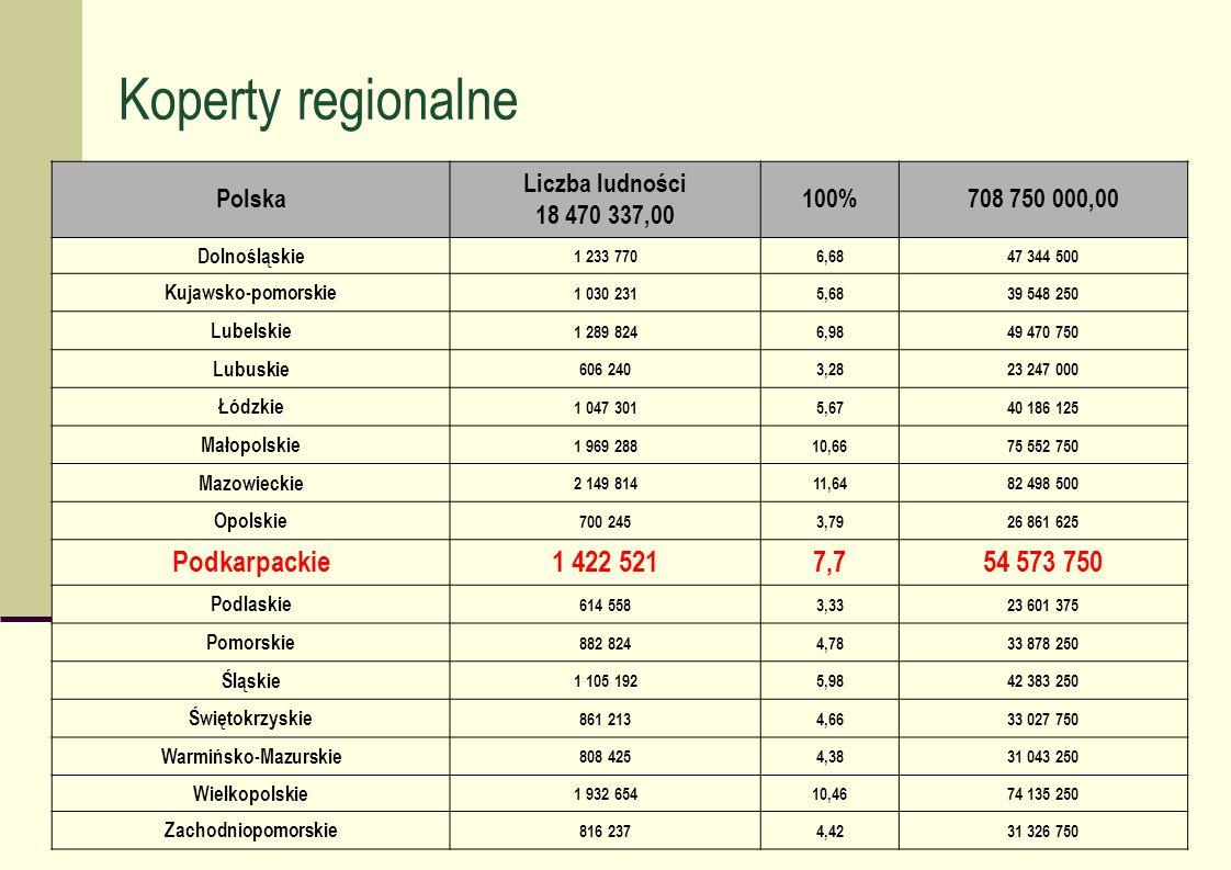 Koperty regionalne Polska Liczba ludności 18 470 337,00 100%708 750 000,00 Dolnośląskie 1 233 7706,6847 344 500 Kujawsko-pomorskie 1 030 2315,6839 548