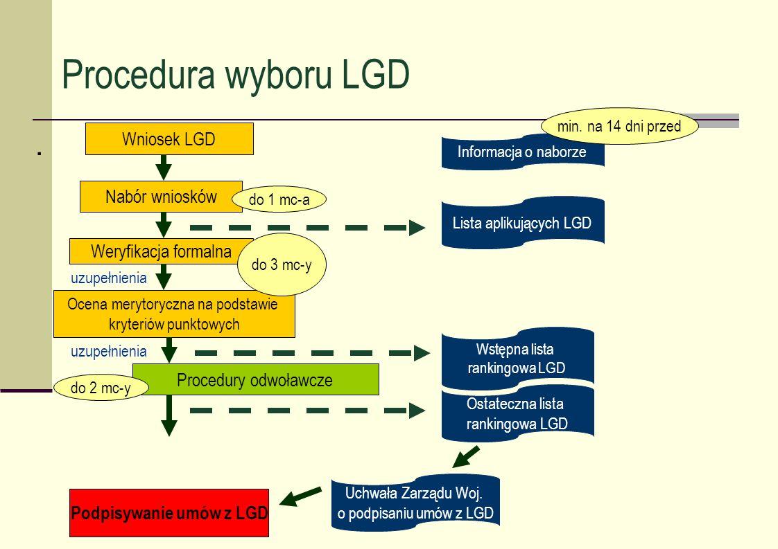 Procedura wyboru LGD. Wniosek LGD Nabór wniosków Weryfikacja formalna Ocena merytoryczna na podstawie kryteriów punktowych Procedury odwoławcze Podpis