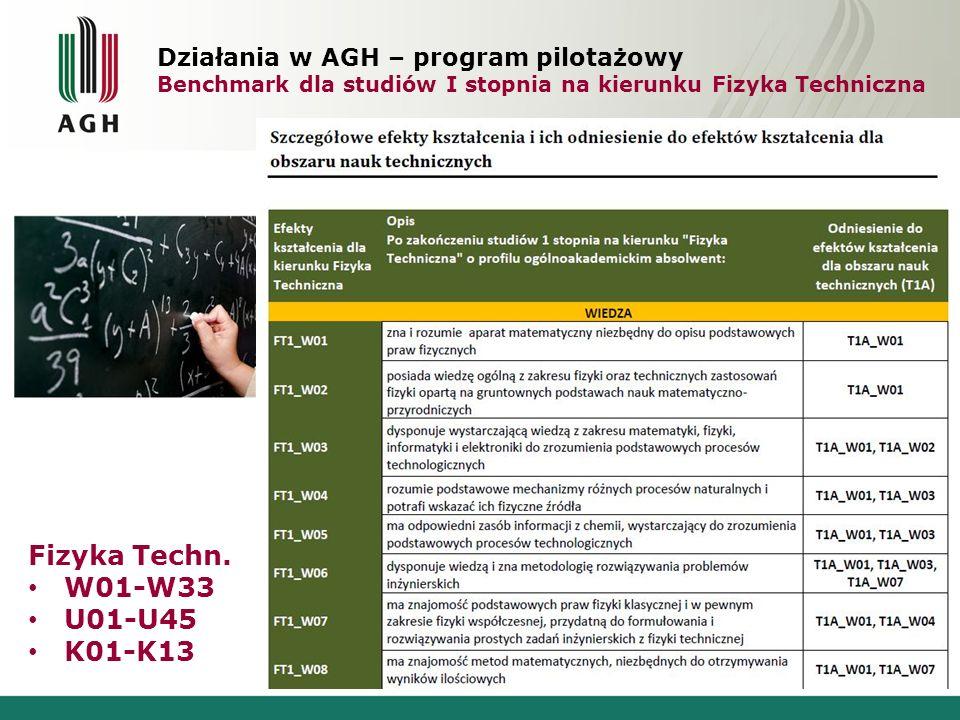 Działania w AGH – program pilotażowy Benchmark dla studiów I stopnia na kierunku Fizyka Techniczna Fizyka Techn. W01-W33 U01-U45 K01-K13