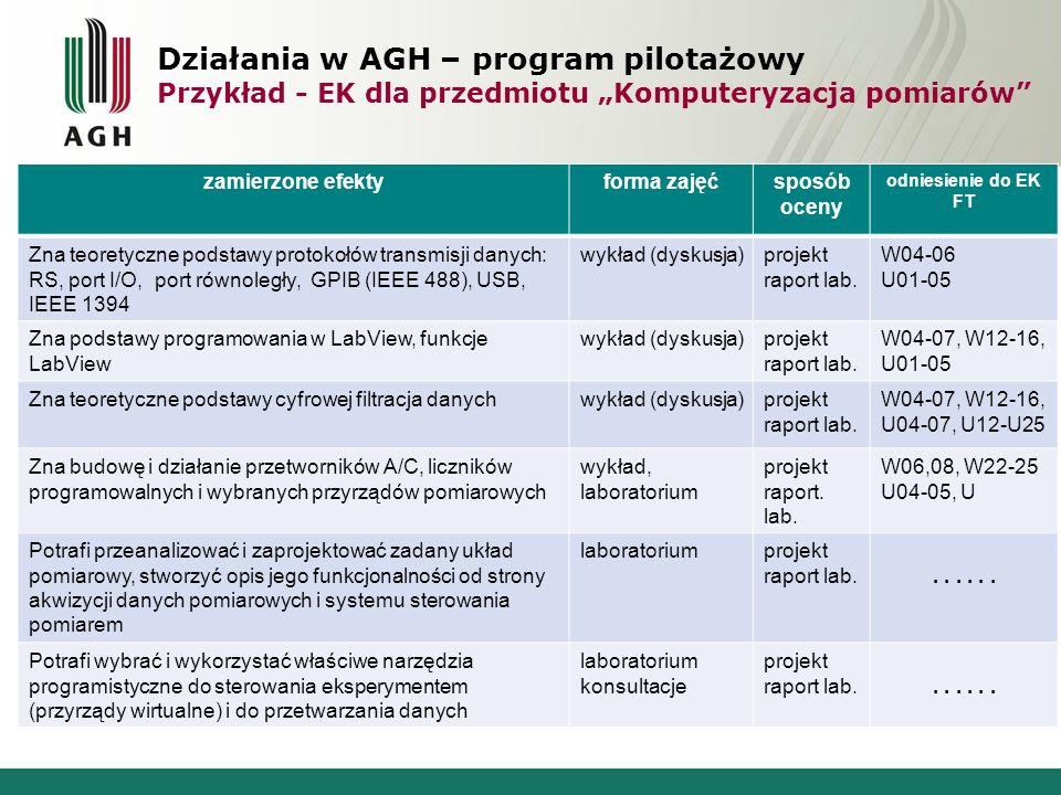 Działania w AGH – program pilotażowy Przykład - EK dla przedmiotu Komputeryzacja pomiarów zamierzone efektyforma zajęćsposób oceny odniesienie do EK F