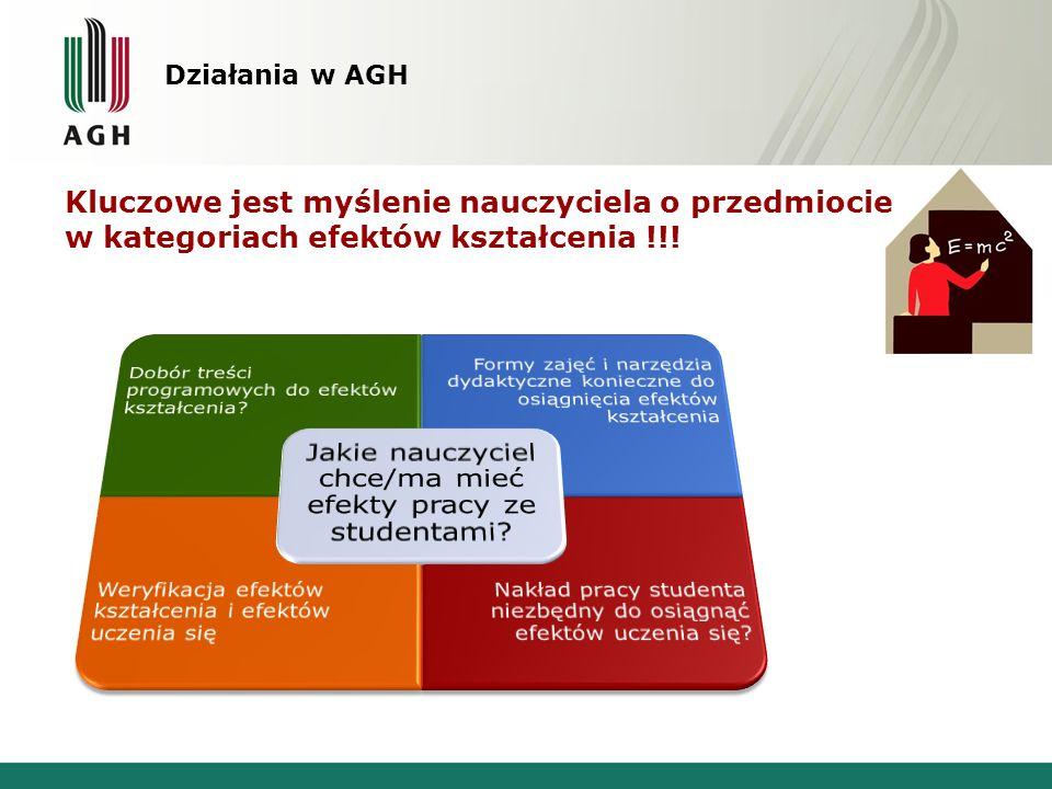 Działania w AGH Kluczowe jest myślenie nauczyciela o przedmiocie w kategoriach efektów kształcenia !!!