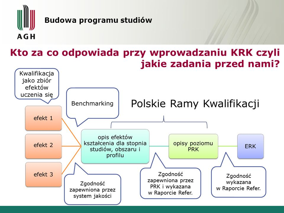 Budowa programu studiów Kto za co odpowiada przy wprowadzaniu KRK czyli jakie zadania przed nami