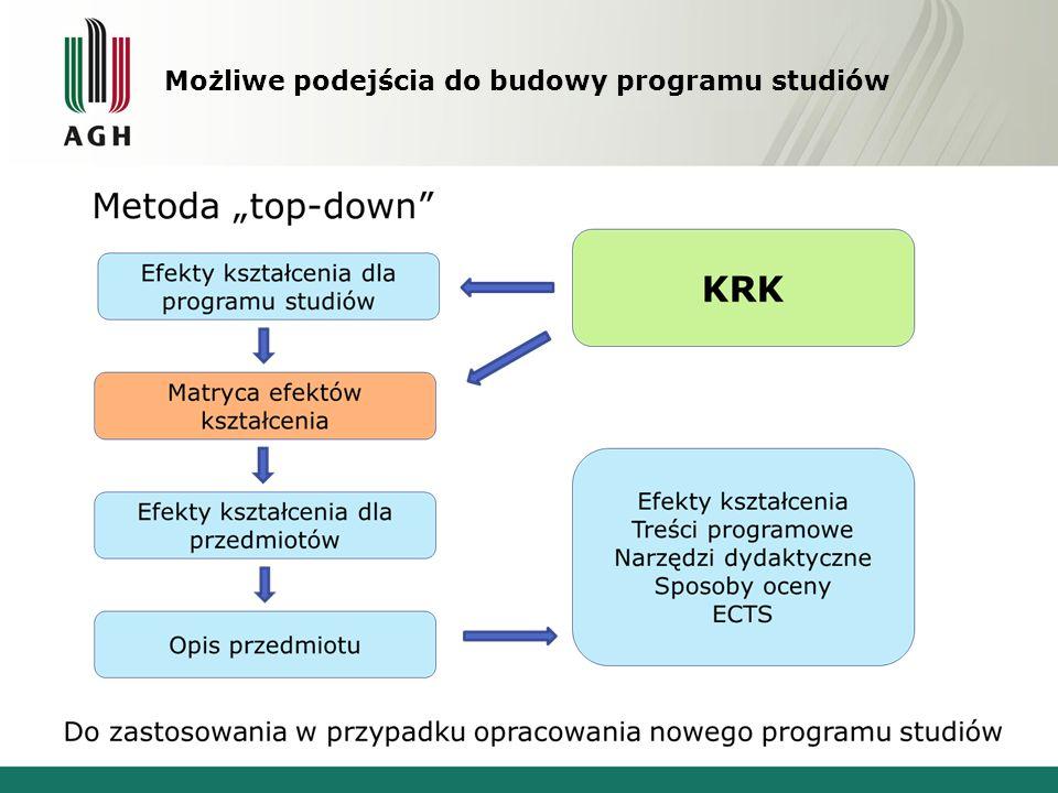 Możliwe podejścia do budowy programu studiów