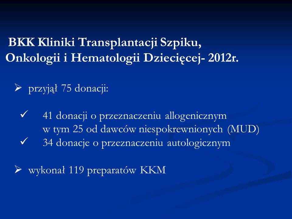 BKK Kliniki Transplantacji Szpiku, Onkologii i Hematologii Dziecięcej- 2012r.