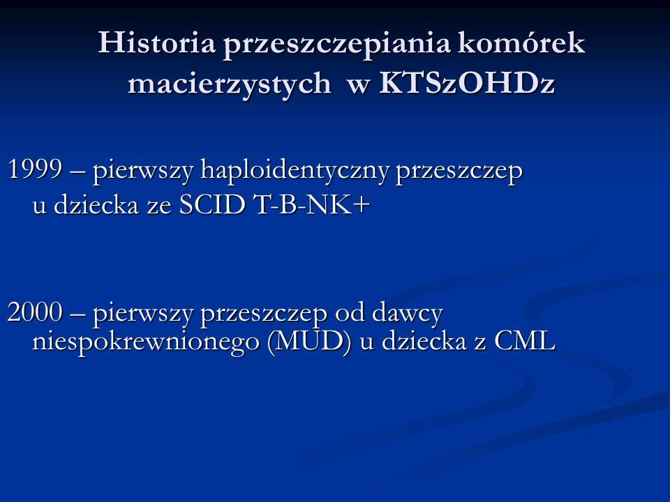Historia przeszczepiania komórek macierzystych w KTSzOHDz 1999 – pierwszy haploidentyczny przeszczep u dziecka ze SCID T-B-NK+ 2000 – pierwszy przeszczep od dawcy niespokrewnionego (MUD) u dziecka z CML