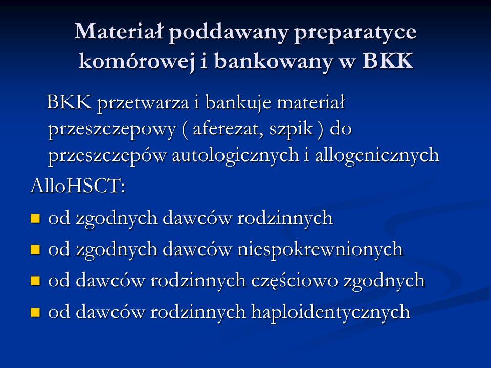 Materiał poddawany preparatyce komórowej i bankowany w BKK BKK przetwarza i bankuje materiał przeszczepowy ( aferezat, szpik ) do przeszczepów autologicznych i allogenicznych BKK przetwarza i bankuje materiał przeszczepowy ( aferezat, szpik ) do przeszczepów autologicznych i allogenicznychAlloHSCT: od zgodnych dawców rodzinnych od zgodnych dawców rodzinnych od zgodnych dawców niespokrewnionych od zgodnych dawców niespokrewnionych od dawców rodzinnych częściowo zgodnych od dawców rodzinnych częściowo zgodnych od dawców rodzinnych haploidentycznych od dawców rodzinnych haploidentycznych
