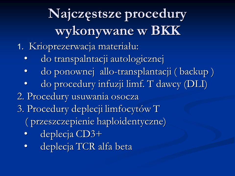 Najczęstsze procedury wykonywane w BKK.Krioprezerwacja materiału: 1.