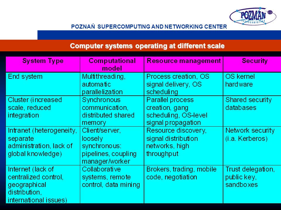 POZNAŃ SUPERCOMPUTING AND NETWORKING CENTER Computer systems operating at different scale