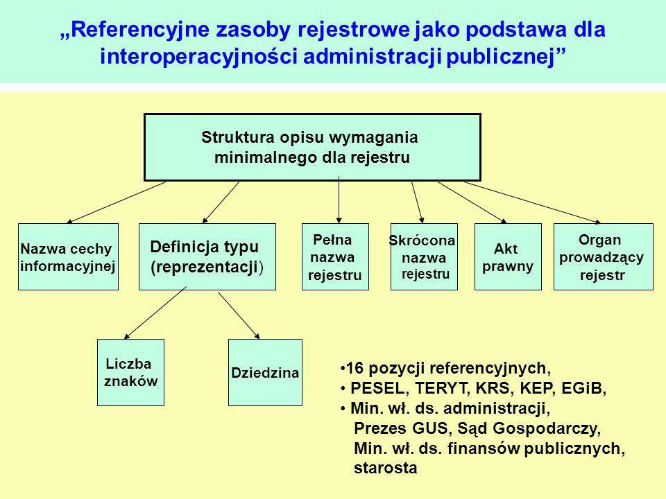 Referencyjne zasoby rejestrowe jako podstawa dla interoperacyjności administracji publicznej Struktura opisu wymagania minimalnego dla rejestru Nazwa