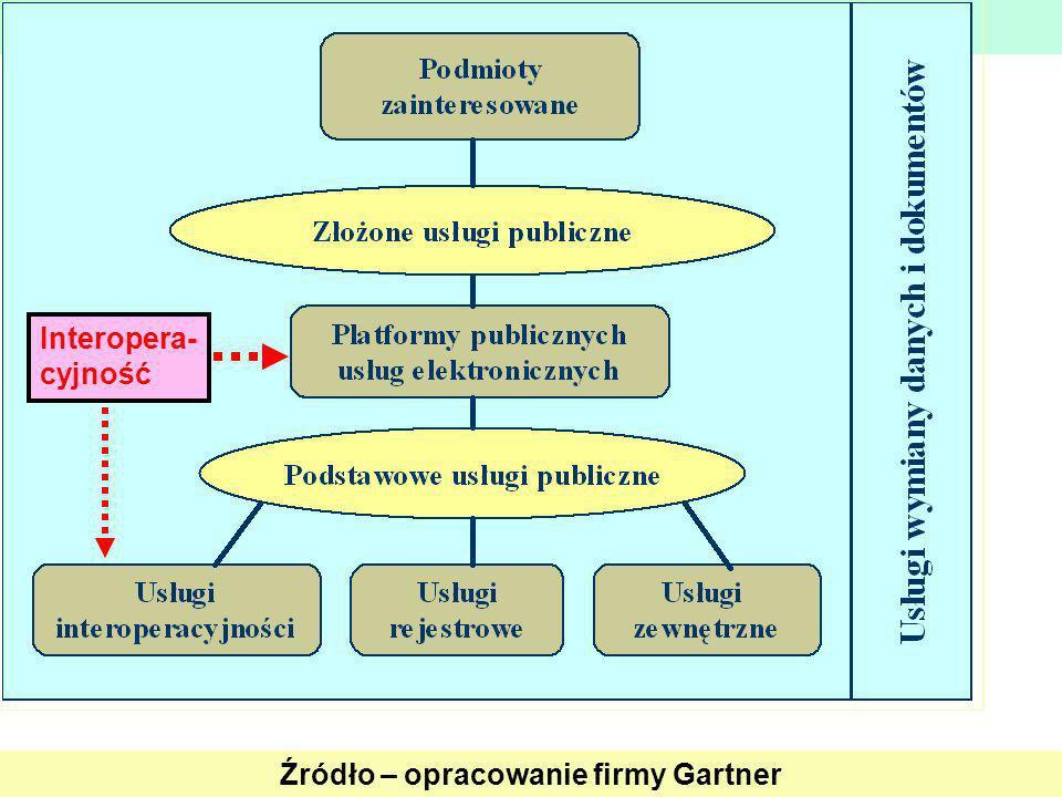 Model usługowy Źródło – opracowanie firmy Gartner Interopera- cyjność