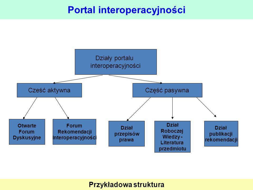 Portal interoperacyjności Działy portalu interoperacyjności Cześć aktywna Otwarte Forum Dyskusyjne Część pasywna Forum Rekomendacji Interoperacyjności