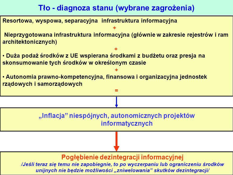 Tło - diagnoza stanu (wybrane zagrożenia) Resortowa, wyspowa, separacyjna infrastruktura informacyjna + Nieprzygotowana infrastruktura informacyjna (g