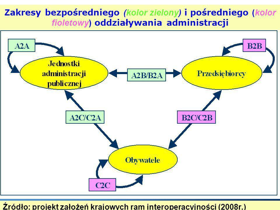 Z akresy bezpośredniego (kolor zielony) i pośredniego (kolor fioletowy) oddziaływania administracji Źródło: projekt założeń krajowych ram interoperacy