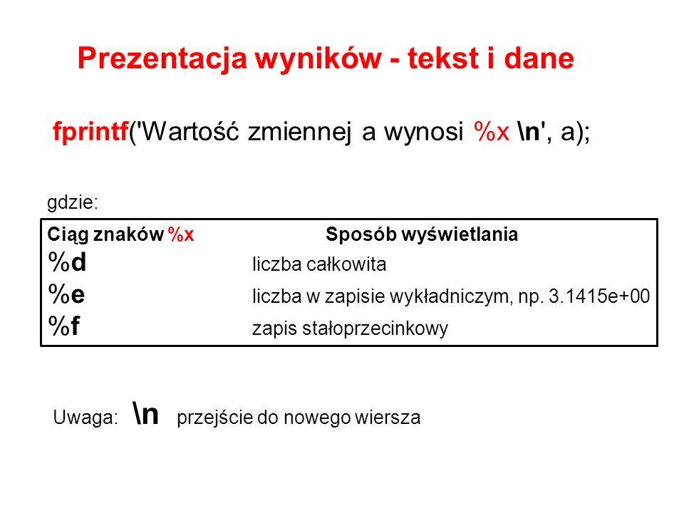 fprintf('Wartość zmiennej a wynosi %x \n', a); Prezentacja wyników - tekst i dane Ciąg znaków %x Sposób wyświetlania %d liczba całkowita %e liczba w z