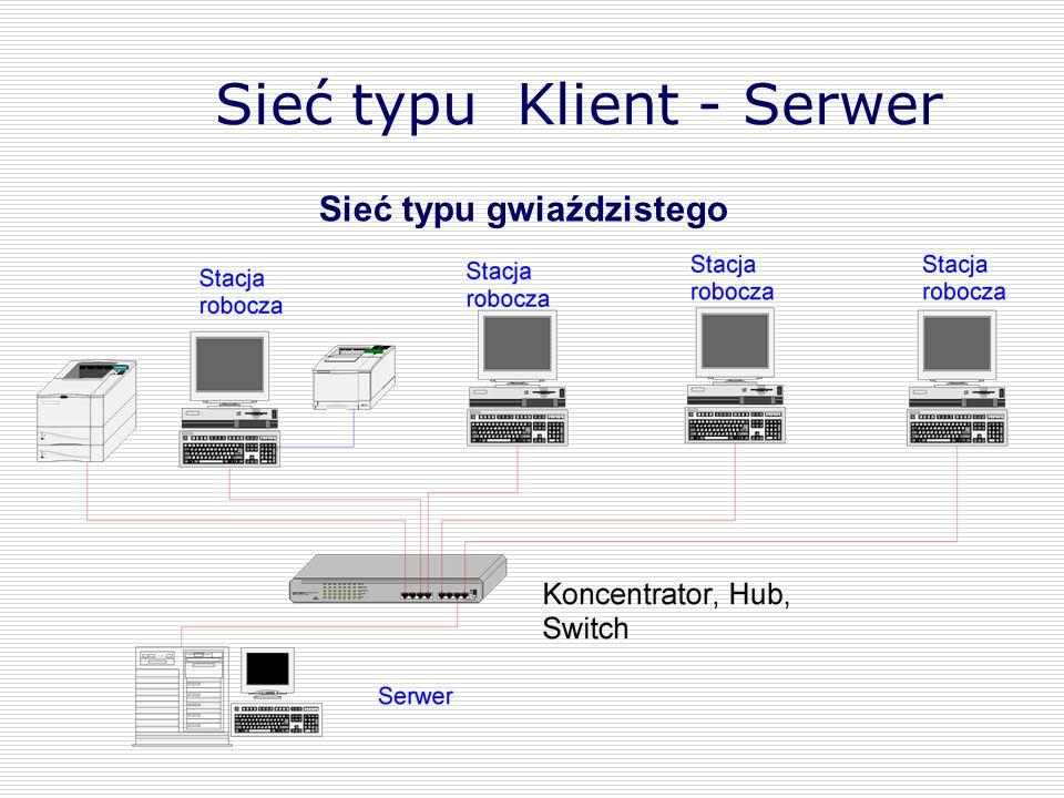 Sieć typu gwiaździstego Sieć typu Klient - Serwer