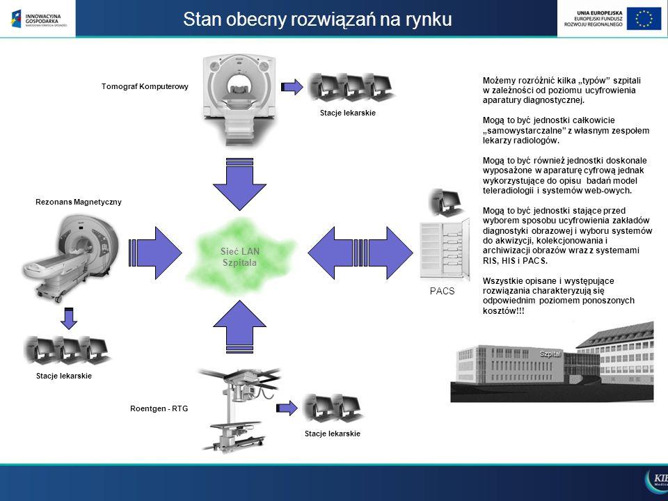 Stan obecny rozwiązań na rynku Stacje lekarskie PACS Sieć LAN Szpitala Rezonans Magnetyczny Tomograf Komputerowy Stacje lekarskie Roentgen - RTG Możem