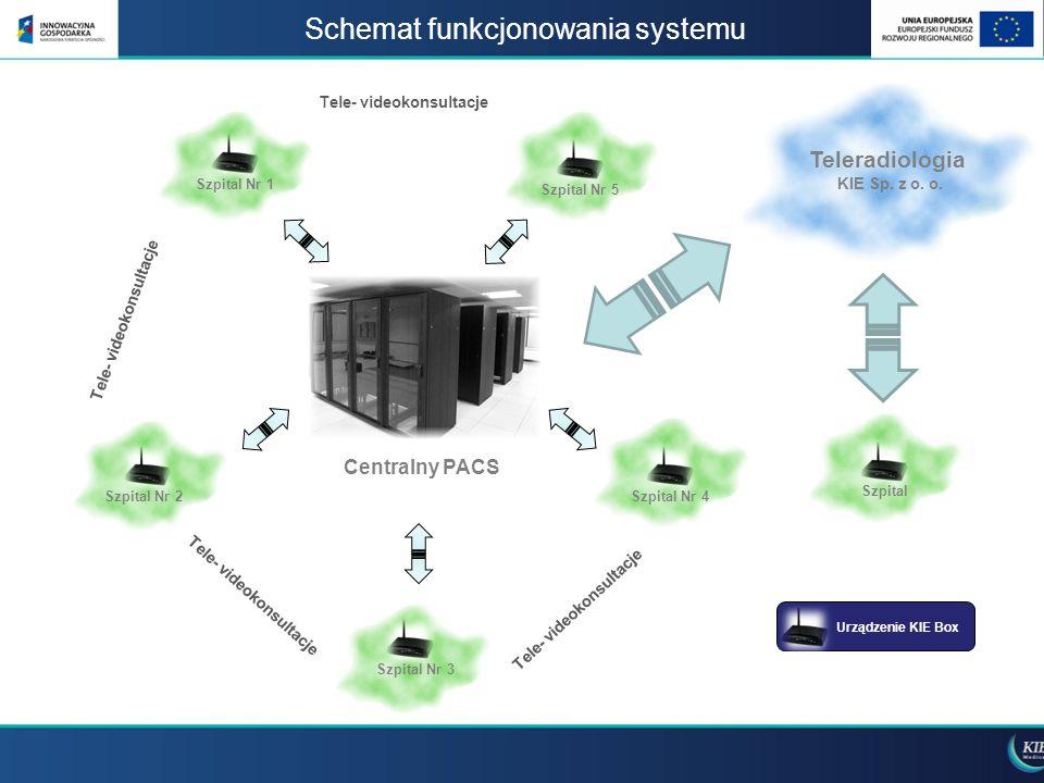 Schemat funkcjonowania systemu Centralny PACS Szpital Nr 1 Szpital Nr 2 Szpital Nr 3 Szpital Nr 4 Teleradiologia KIE Sp. z o. o. Urządzenie KIE Box Te