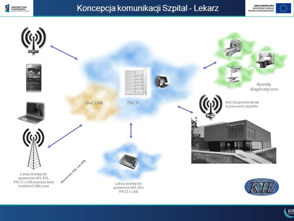 Koncepcja komunikacji Szpital - Lekarz Sieć LANPACS Aparaty diagnostyczne Sieć bezprzewodowa w pracowni, szpitalu Łatwy dostęp do systemów HIS, RIS, P