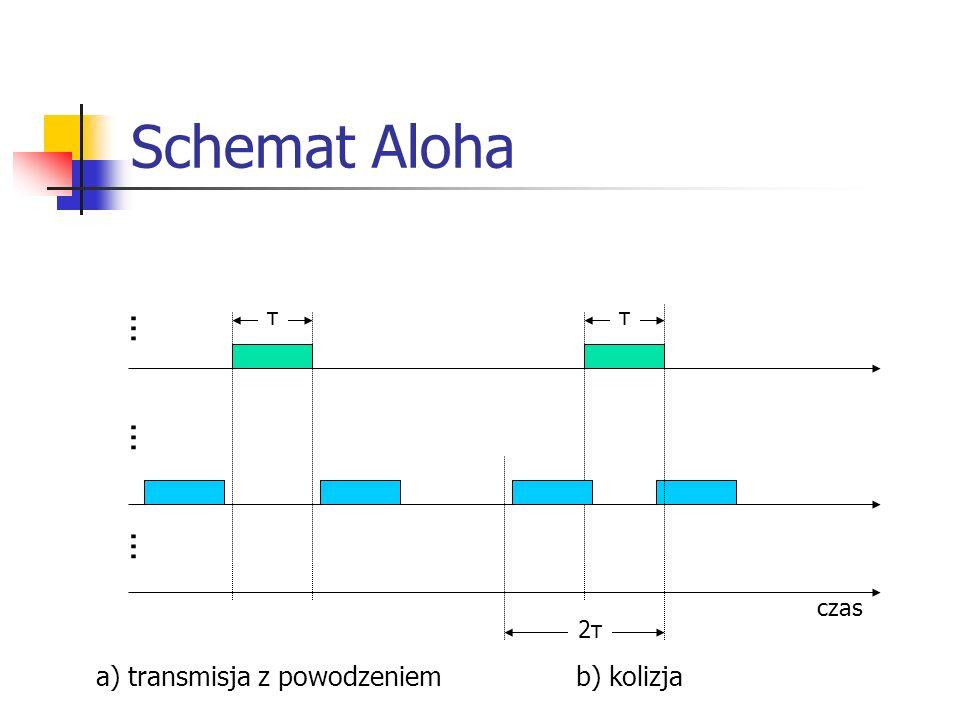 Schemat Aloha czas......... ττ 2τ2τ a) transmisja z powodzeniemb) kolizja