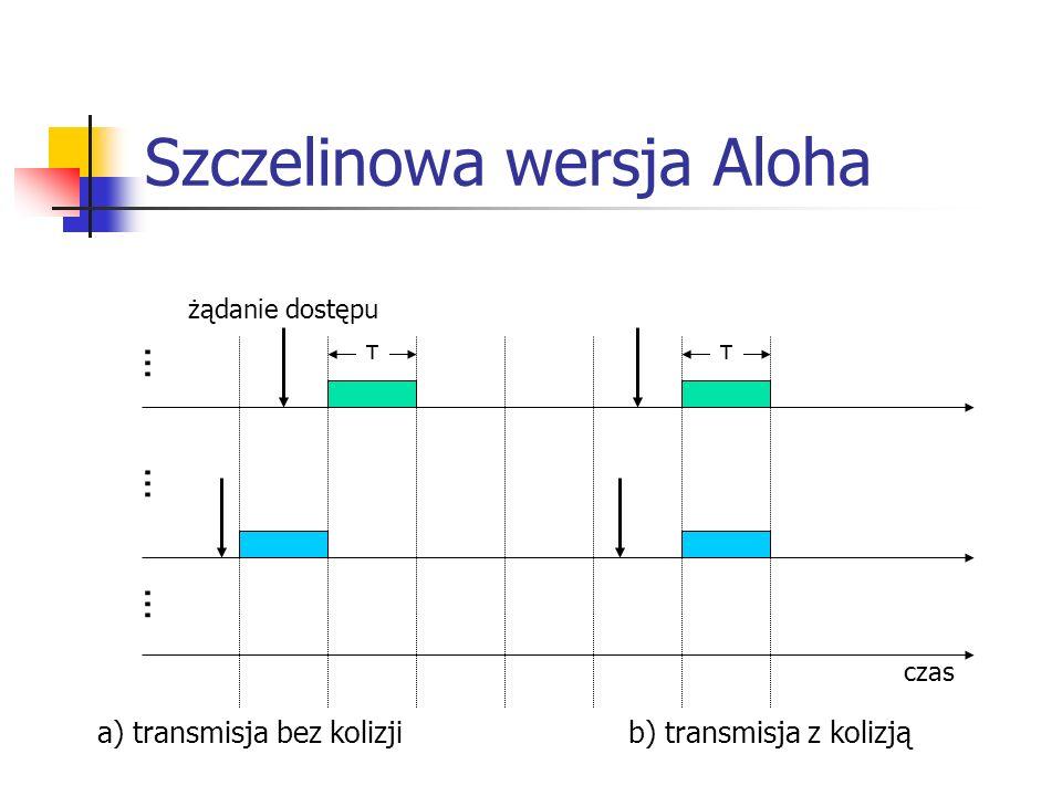 Szczelinowa wersja Aloha czas......... ττ a) transmisja bez kolizjib) transmisja z kolizją żądanie dostępu
