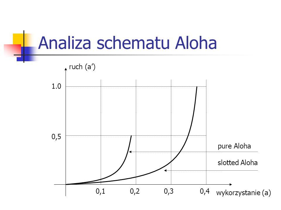 ruch (a) wykorzystanie (a) 1.0 0,5 0,1 0,2 0,3 0,4 pure Aloha slotted Aloha