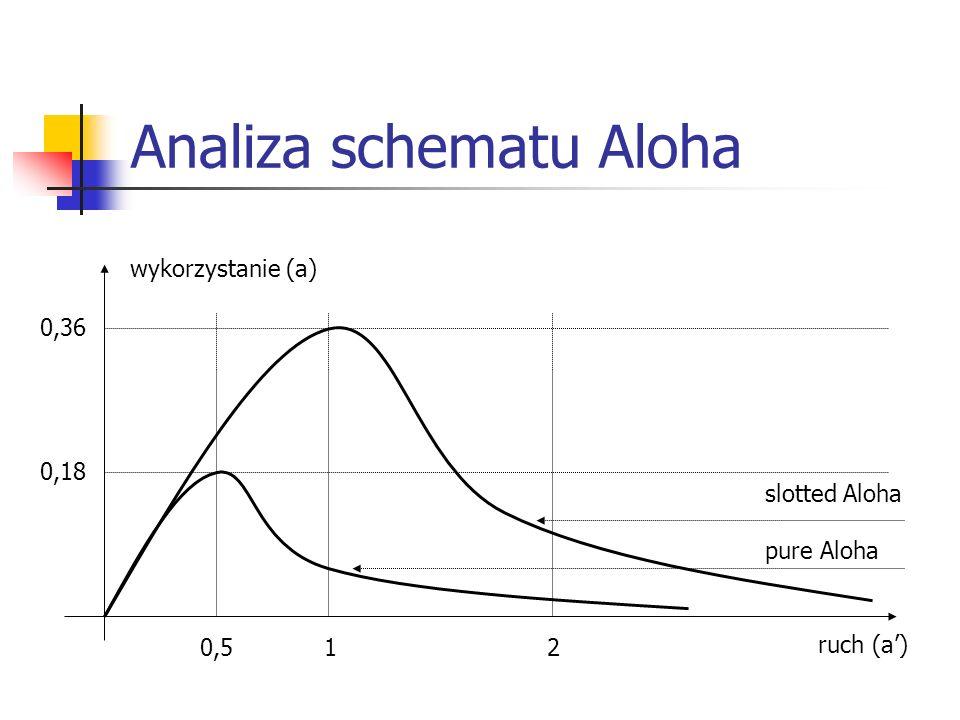 Analiza schematu Aloha ruch (a) wykorzystanie (a) 0,5 1 2 0,36 0,18 slotted Aloha pure Aloha