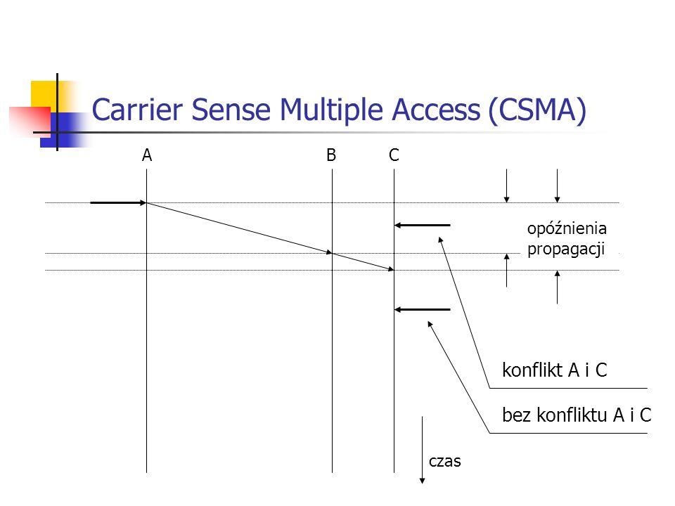 Carrier Sense Multiple Access (CSMA) A B C opóźnienia propagacji czas konflikt A i C bez konfliktu A i C