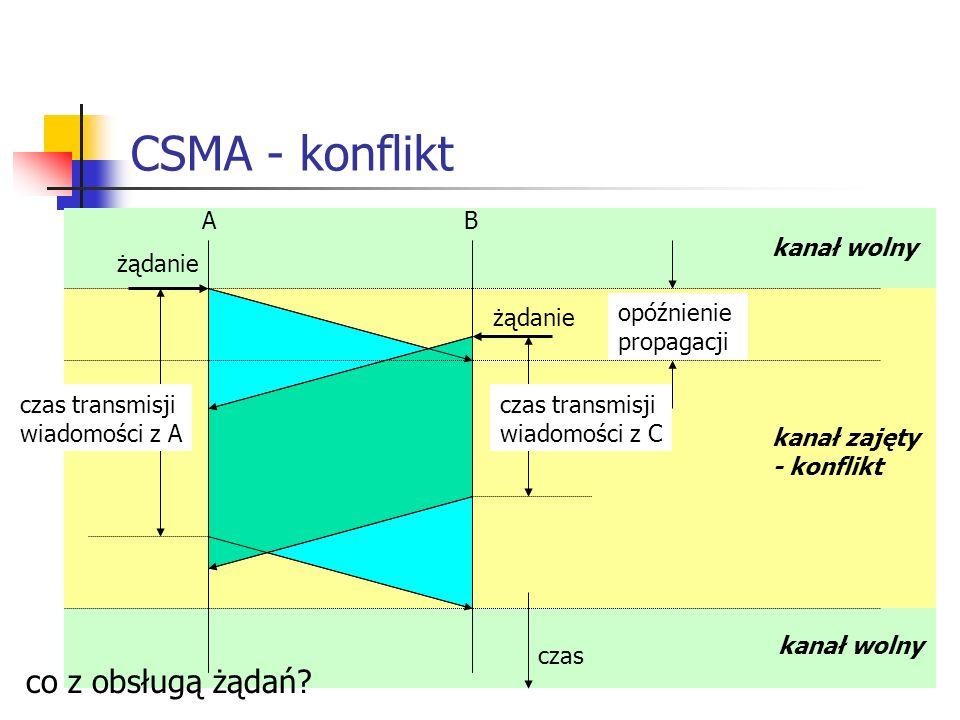 CSMA - konflikt A B opóźnienie propagacji czas żądanie czas transmisji wiadomości z A czas transmisji wiadomości z C kanał wolny kanał zajęty - konflikt kanał wolny co z obsługą żądań?