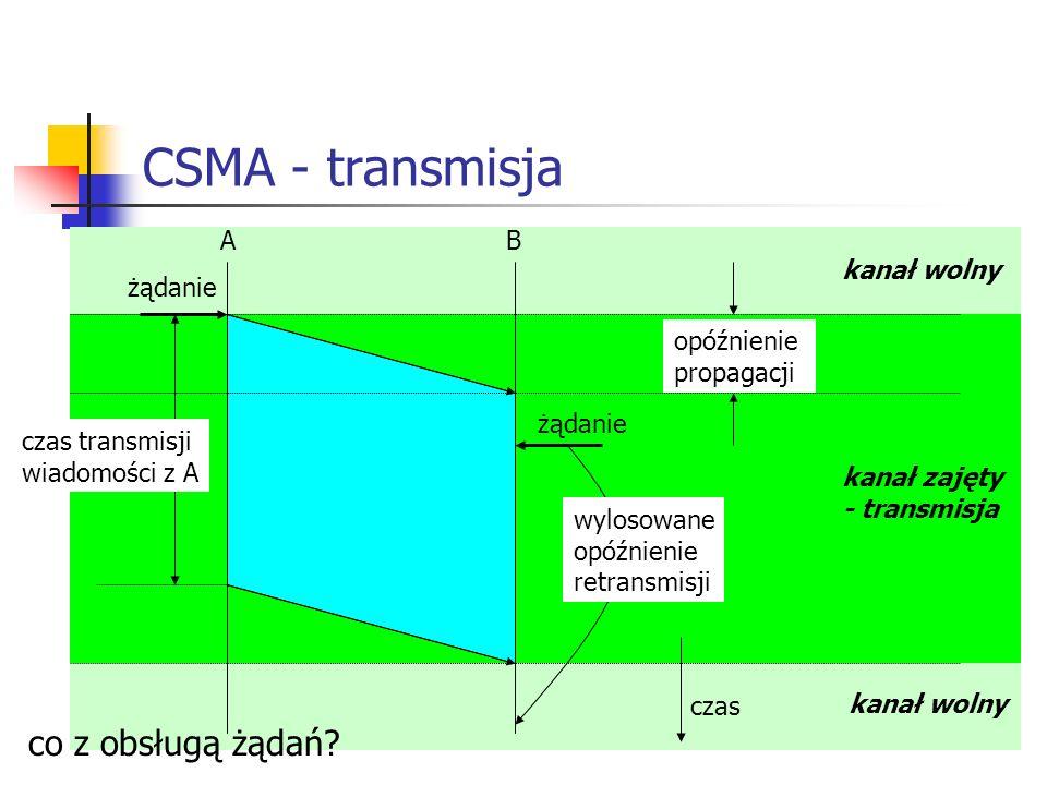 CSMA - transmisja A B opóźnienie propagacji czas żądanie czas transmisji wiadomości z A kanał wolny kanał zajęty - transmisja kanał wolny co z obsługą żądań.
