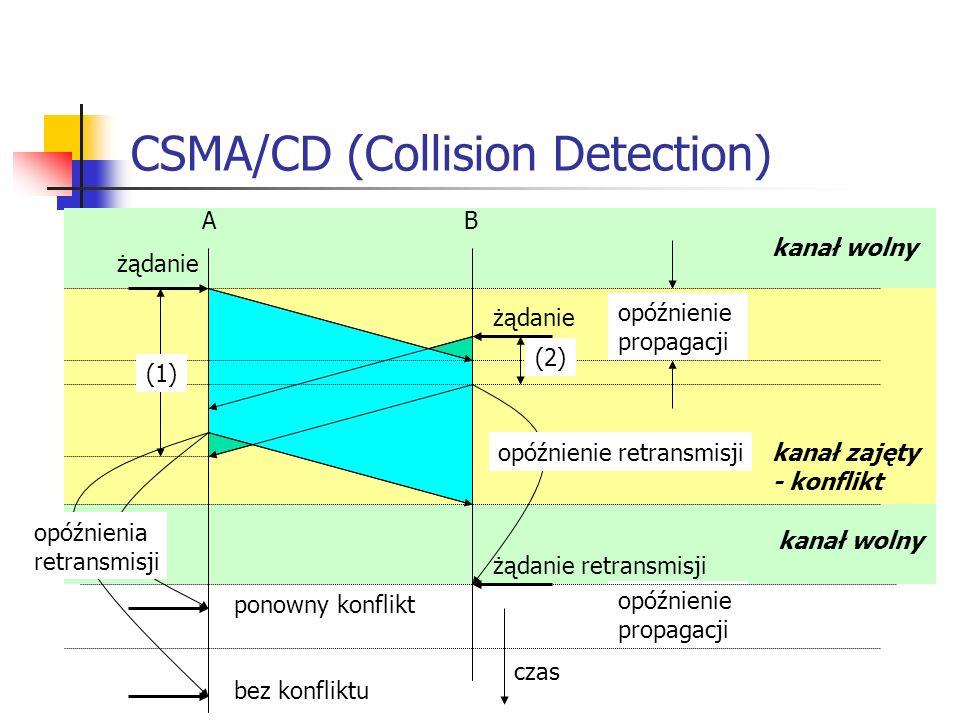 CSMA/CD (Collision Detection) A B opóźnienie propagacji czas żądanie (2) kanał wolny kanał zajęty - konflikt kanał wolny (1) żądanie retransmisji opóźnienie propagacji opóźnienie retransmisji opóźnienia retransmisji ponowny konflikt bez konfliktu