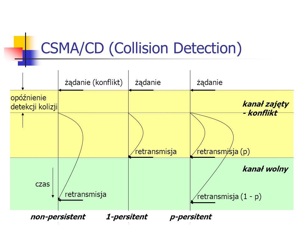 CSMA/CD (Collision Detection) czas żądanie (konflikt) kanał wolny kanał zajęty - konflikt opóźnienie detekcji kolizji retransmisja żądanie retransmisj