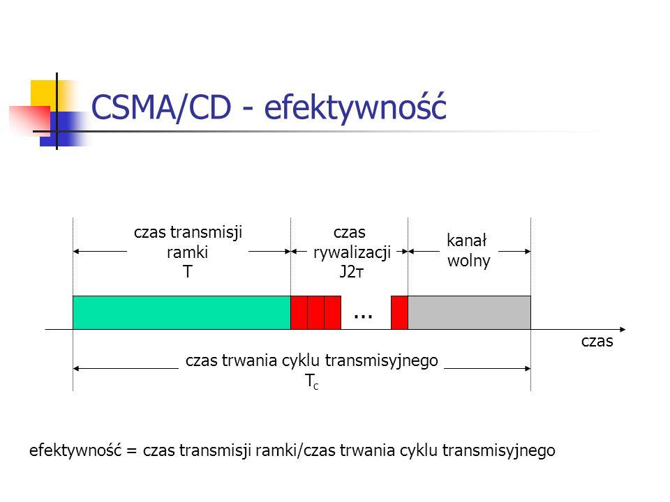 czas... czas transmisji ramki T czas rywalizacji J2τ kanał wolny czas trwania cyklu transmisyjnego T c efektywność = czas transmisji ramki/czas trwani