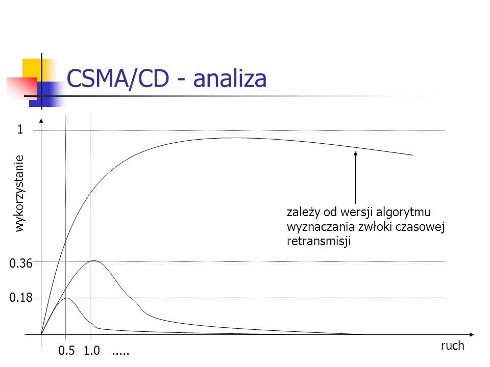 CSMA/CD - analiza ruch wykorzystanie 0.18 0.36 1 0.5 1.0..... zależy od wersji algorytmu wyznaczania zwłoki czasowej retransmisji