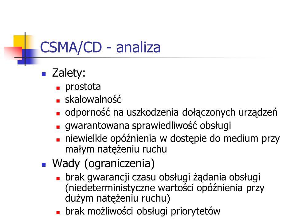 CSMA/CD - analiza Zalety: prostota skalowalność odporność na uszkodzenia dołączonych urządzeń gwarantowana sprawiedliwość obsługi niewielkie opóźnieni