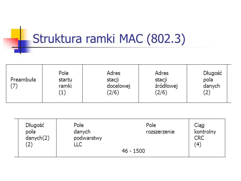 Struktura ramki MAC (802.3) PoleAdresAdresDługość Preambuła startustacjistacjipola (7)ramki docelowejźródłowejdanych (1)(2/6)(2/6)(2) DługośćPolePoleCiąg poła danychrozszerzeniekontrolny danych(2)podwarstwyCRC (2)LLC(4) 46 - 1500