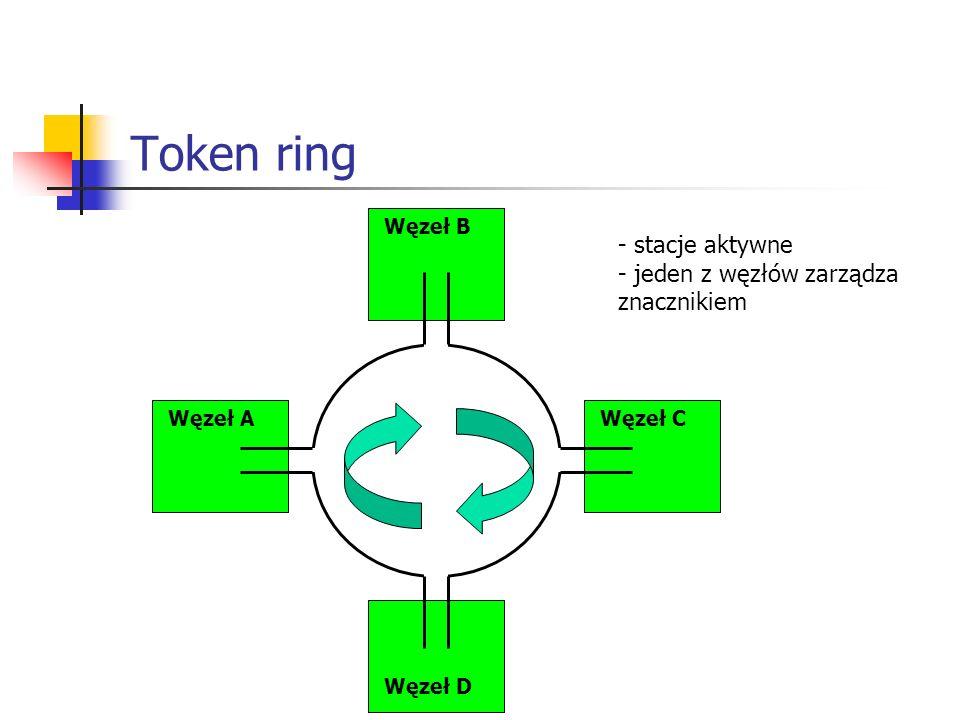 Token ring Węzeł AWęzeł C Węzeł B Węzeł D - stacje aktywne - jeden z węzłów zarządza znacznikiem