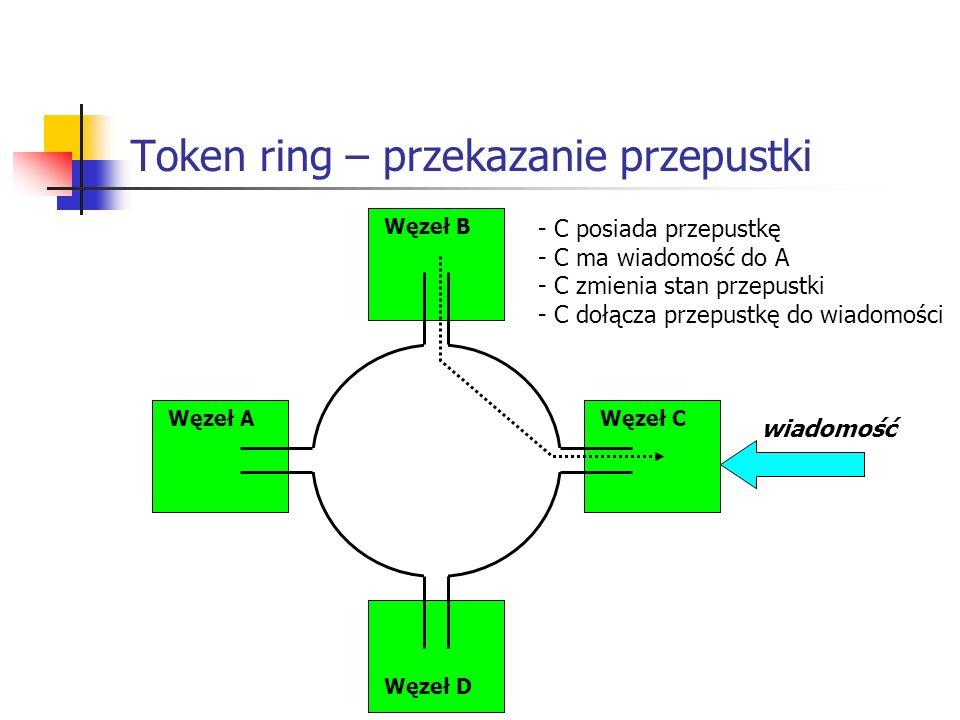 Token ring – przekazanie przepustki Węzeł AWęzeł C Węzeł B Węzeł D wiadomość - C posiada przepustkę - C ma wiadomość do A - C zmienia stan przepustki - C dołącza przepustkę do wiadomości