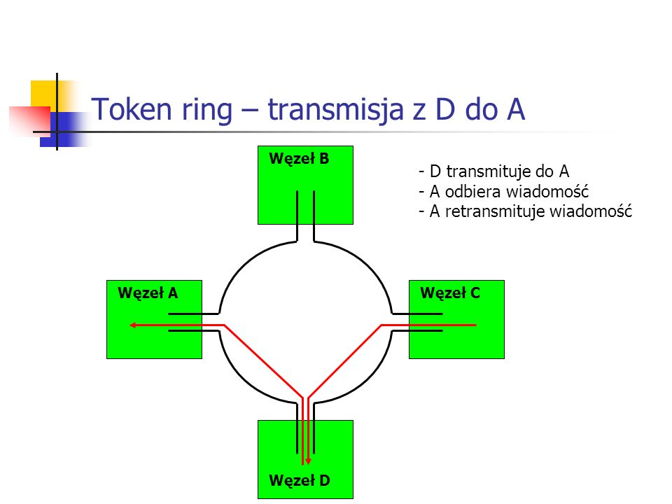 Token ring – transmisja z D do A Węzeł AWęzeł C Węzeł B Węzeł D - D transmituje do A - A odbiera wiadomość - A retransmituje wiadomość