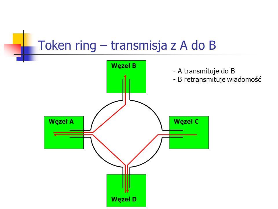 Token ring – transmisja z A do B Węzeł AWęzeł C Węzeł B Węzeł D - A transmituje do B - B retransmituje wiadomość