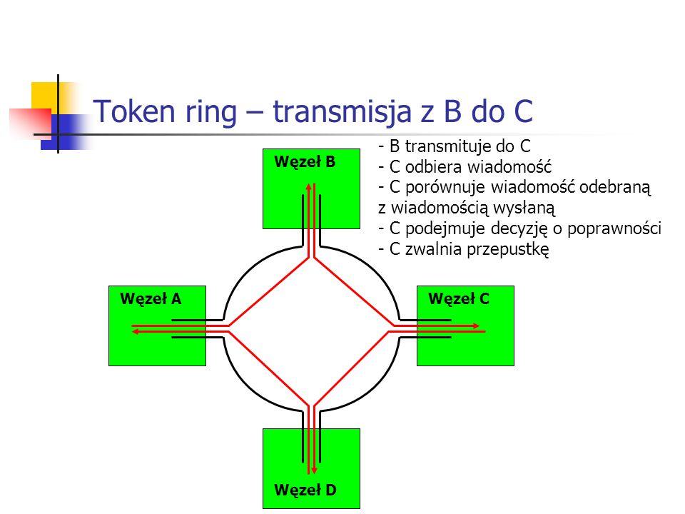 Token ring – transmisja z B do C Węzeł AWęzeł C Węzeł B Węzeł D - B transmituje do C - C odbiera wiadomość - C porównuje wiadomość odebraną z wiadomością wysłaną - C podejmuje decyzję o poprawności - C zwalnia przepustkę