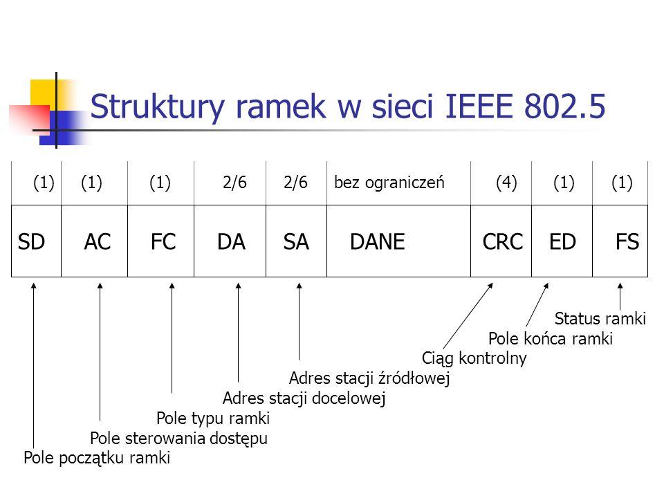 Struktury ramek w sieci IEEE 802.5 SDACFCDASADANE CRCEDFS (1) (1) (1) 2/6 2/6 bez ograniczeń (4) (1) (1) Status ramki Pole końca ramki Ciąg kontrolny Adres stacji źródłowej Adres stacji docelowej Pole typu ramki Pole sterowania dostępu Pole początku ramki