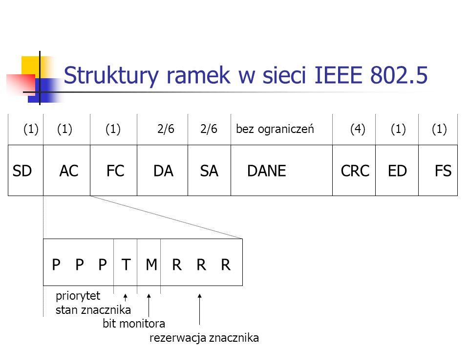 Struktury ramek w sieci IEEE 802.5 SDACFCDASADANE CRCEDFS (1) (1) (1) 2/6 2/6 bez ograniczeń (4) (1) (1) P P P T M R R R priorytet stan znacznika bit monitora rezerwacja znacznika