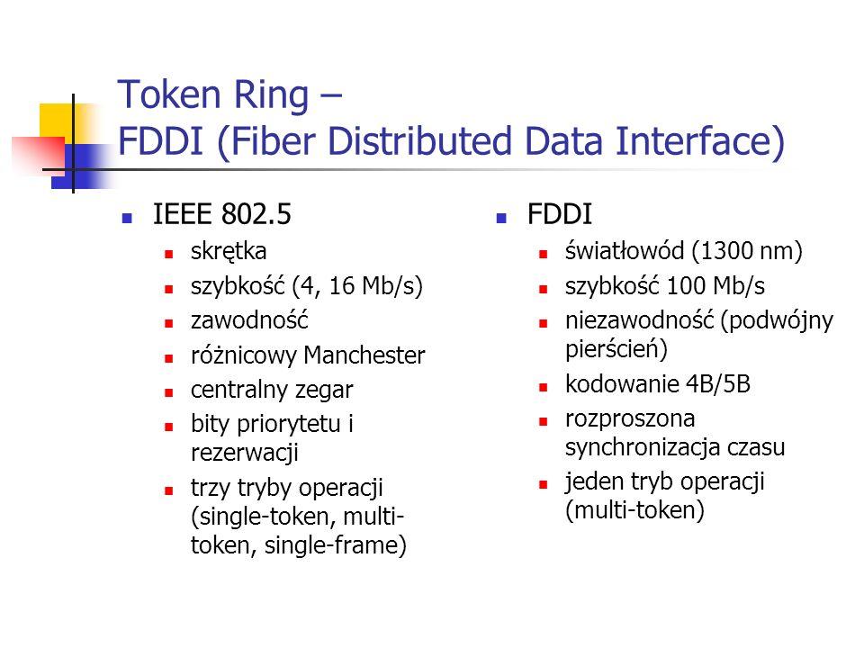 Token Ring – FDDI (Fiber Distributed Data Interface) IEEE 802.5 skrętka szybkość (4, 16 Mb/s) zawodność różnicowy Manchester centralny zegar bity priorytetu i rezerwacji trzy tryby operacji (single-token, multi- token, single-frame) FDDI światłowód (1300 nm) szybkość 100 Mb/s niezawodność (podwójny pierścień) kodowanie 4B/5B rozproszona synchronizacja czasu jeden tryb operacji (multi-token)