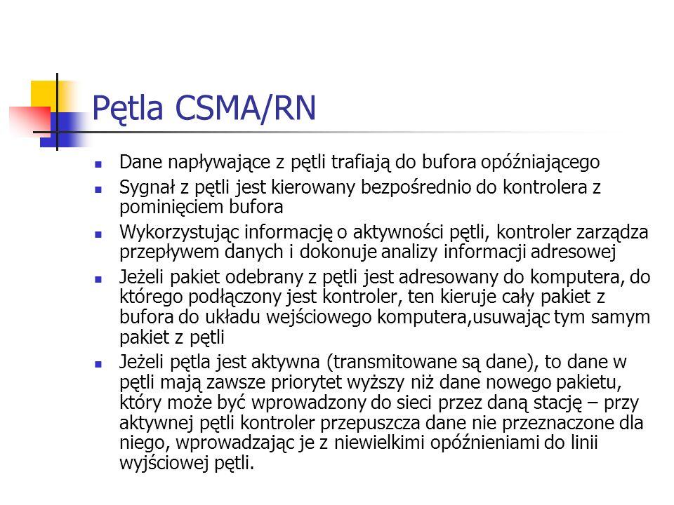 Pętla CSMA/RN Dane napływające z pętli trafiają do bufora opóźniającego Sygnał z pętli jest kierowany bezpośrednio do kontrolera z pominięciem bufora
