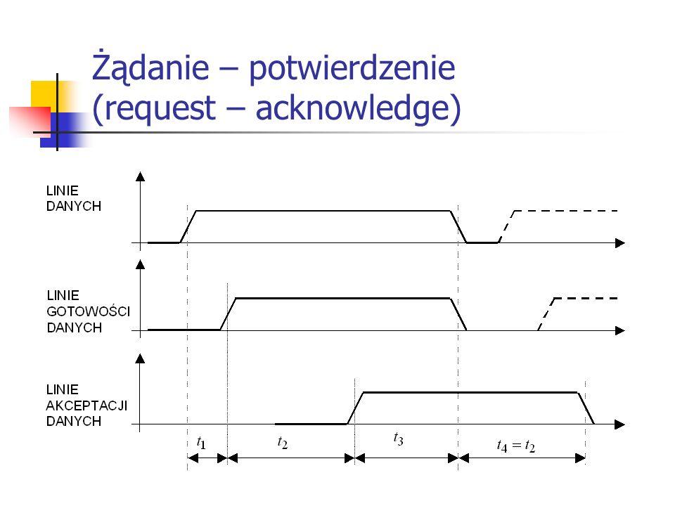 Pętla CSMA/RN Dane napływające z pętli trafiają do bufora opóźniającego Sygnał z pętli jest kierowany bezpośrednio do kontrolera z pominięciem bufora Wykorzystując informację o aktywności pętli, kontroler zarządza przepływem danych i dokonuje analizy informacji adresowej Jeżeli pakiet odebrany z pętli jest adresowany do komputera, do którego podłączony jest kontroler, ten kieruje cały pakiet z bufora do układu wejściowego komputera,usuwając tym samym pakiet z pętli Jeżeli pętla jest aktywna (transmitowane są dane), to dane w pętli mają zawsze priorytet wyższy niż dane nowego pakietu, który może być wprowadzony do sieci przez daną stację – przy aktywnej pętli kontroler przepuszcza dane nie przeznaczone dla niego, wprowadzając je z niewielkimi opóźnieniami do linii wyjściowej pętli.