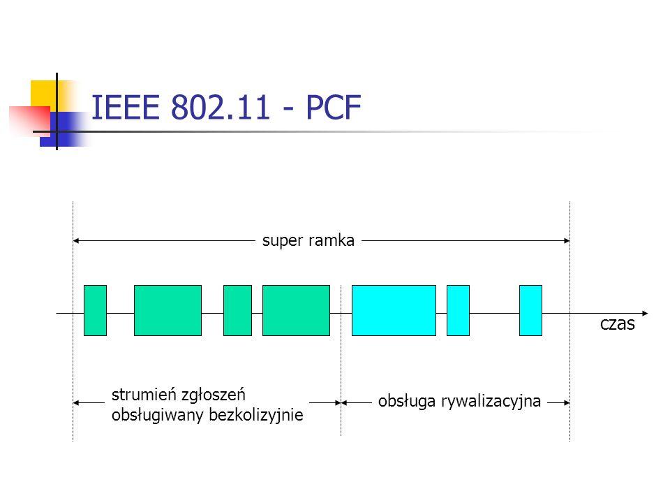 IEEE 802.11 - PCF czas super ramka strumień zgłoszeń obsługiwany bezkolizyjnie obsługa rywalizacyjna