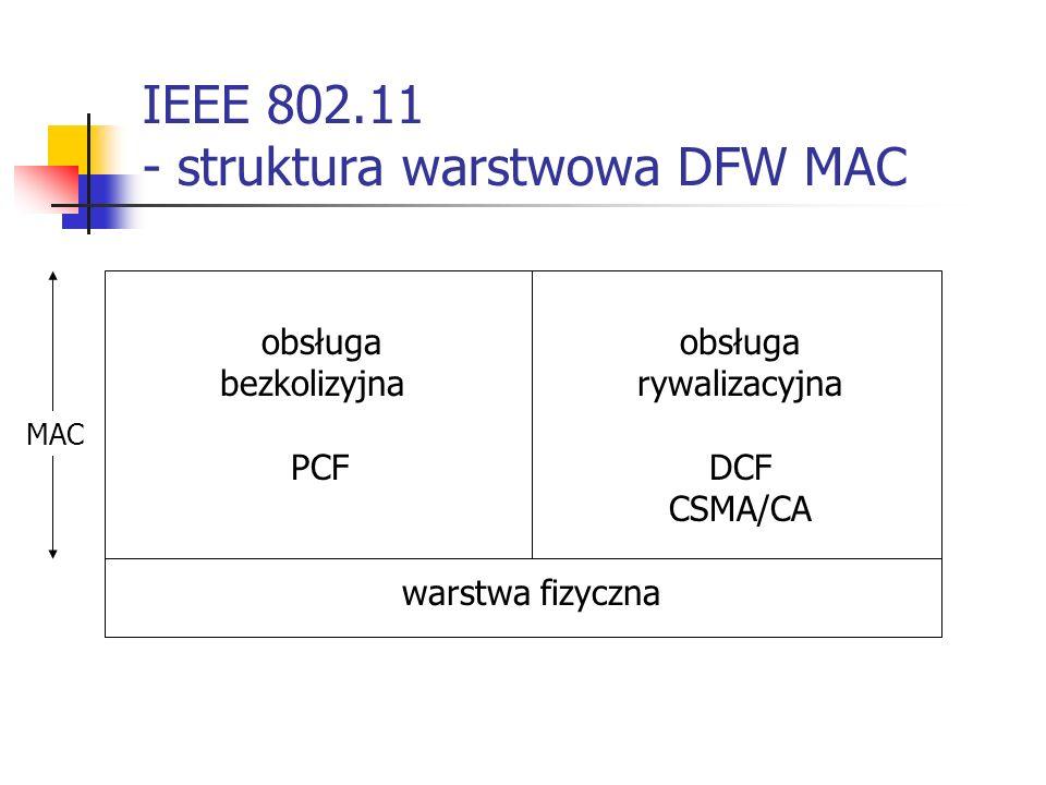 IEEE 802.11 - struktura warstwowa DFW MAC obsługa bezkolizyjnarywalizacyjna PCFDCF CSMA/CA warstwa fizyczna MAC