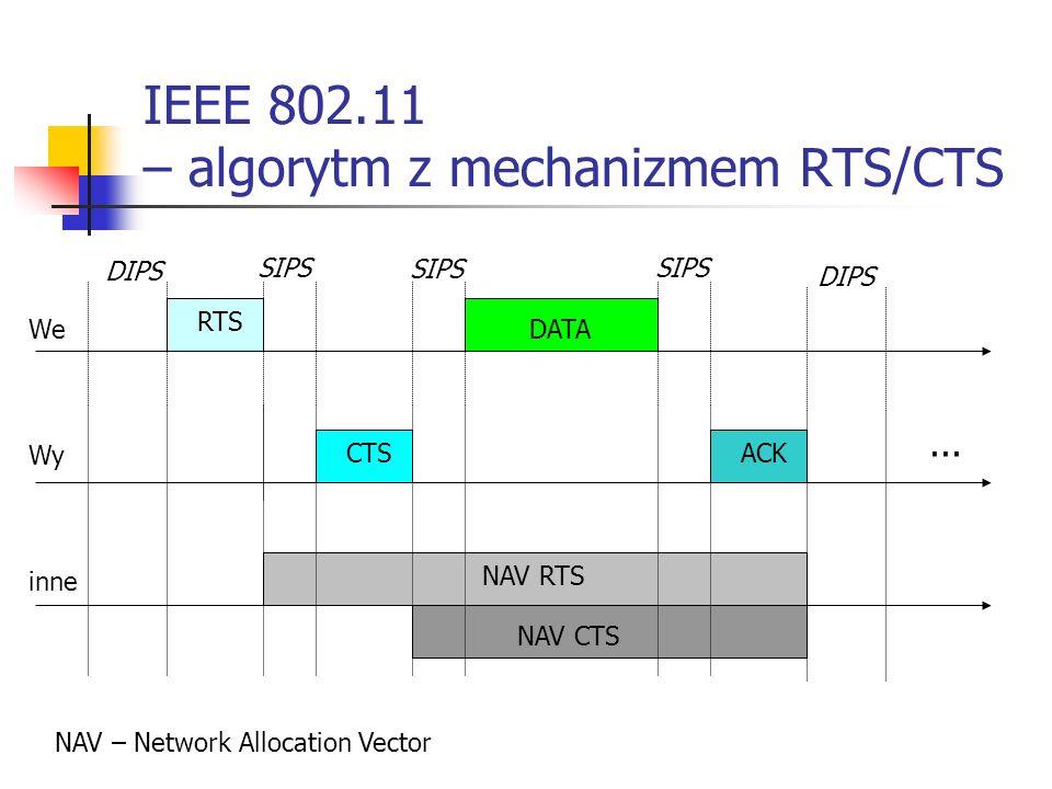 IEEE 802.11 – algorytm z mechanizmem RTS/CTS RTS CTSACK DATA DIPS SIPS DIPS We Wy inne NAV RTS NAV CTS NAV – Network Allocation Vector...