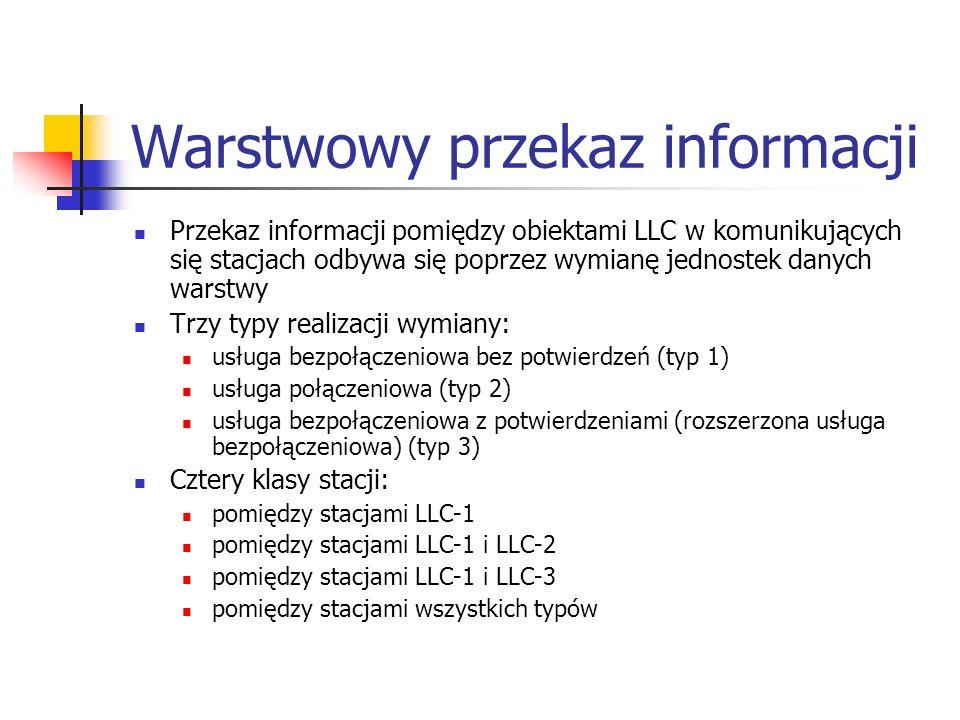Warstwowy przekaz informacji Przekaz informacji pomiędzy obiektami LLC w komunikujących się stacjach odbywa się poprzez wymianę jednostek danych warstwy Trzy typy realizacji wymiany: usługa bezpołączeniowa bez potwierdzeń (typ 1) usługa połączeniowa (typ 2) usługa bezpołączeniowa z potwierdzeniami (rozszerzona usługa bezpołączeniowa) (typ 3) Cztery klasy stacji: pomiędzy stacjami LLC-1 pomiędzy stacjami LLC-1 i LLC-2 pomiędzy stacjami LLC-1 i LLC-3 pomiędzy stacjami wszystkich typów
