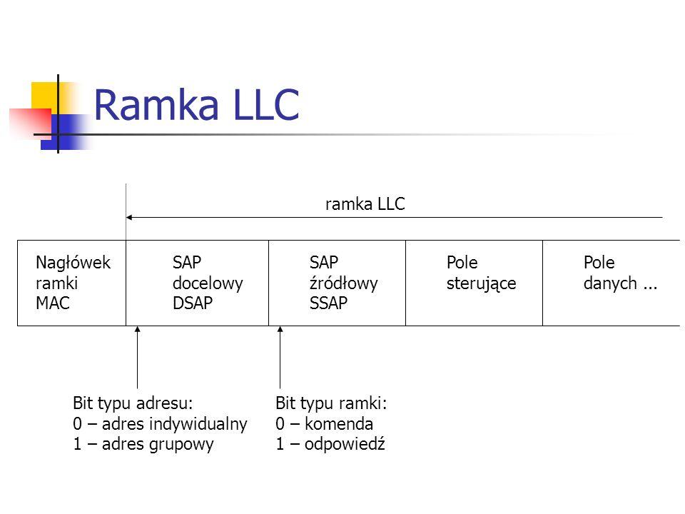 Ramka LLC NagłówekSAPSAPPolePole ramkidocelowyźródłowysterującedanych... MACDSAPSSAP Bit typu adresu: 0 – adres indywidualny 1 – adres grupowy Bit typ